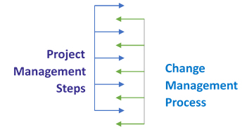 Change Management and Project Management